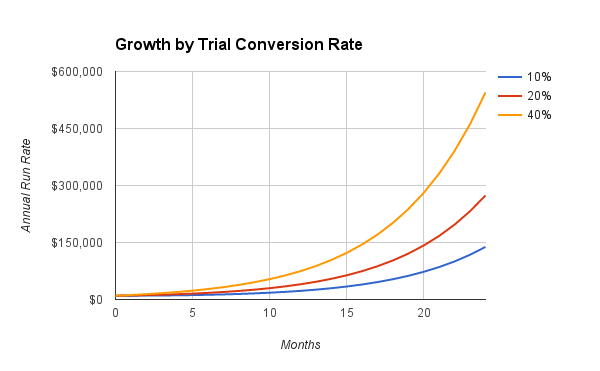 Growth by Trial Conversion Rate Graph
