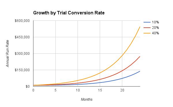 Trial-Growth-Comparison
